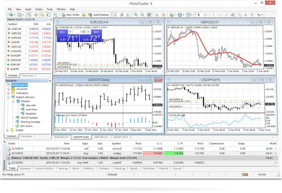 The Advantages of Using the MetaTrader4 Trading Platform